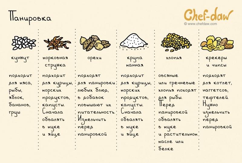20 полезных шпаргалок, которые стоит использовать всем, кто готовит.