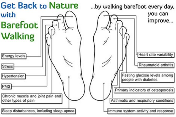 Эффект 5 минутной ходьбы босиком каждый день